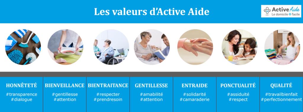 Active Aide fait partie des services à domicile niçois depuis 2007.