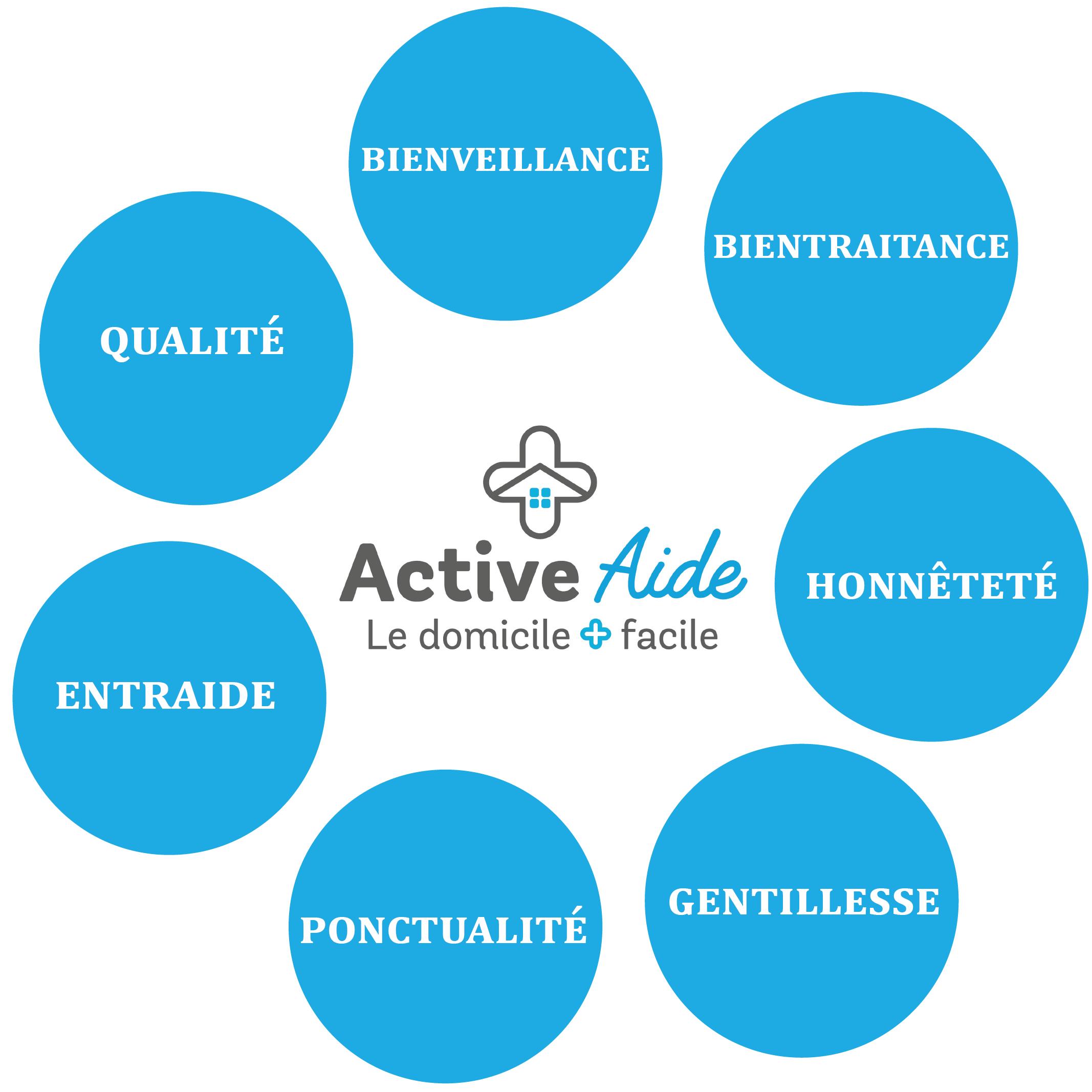 Active Aide : des valeurs fortes pour les services à domicile niçois